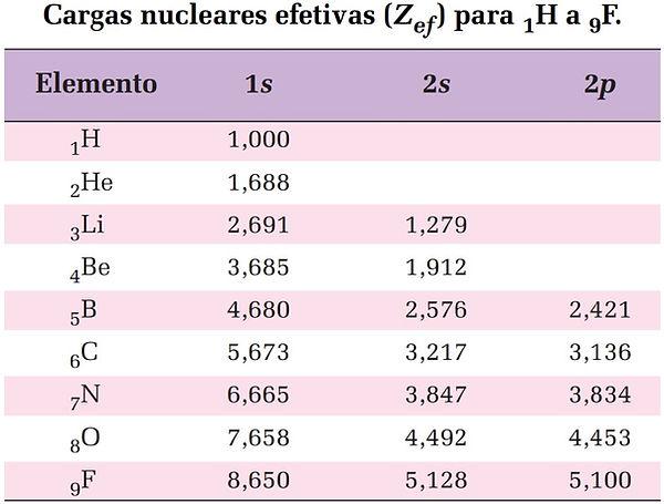 Caga nuclear efetiva