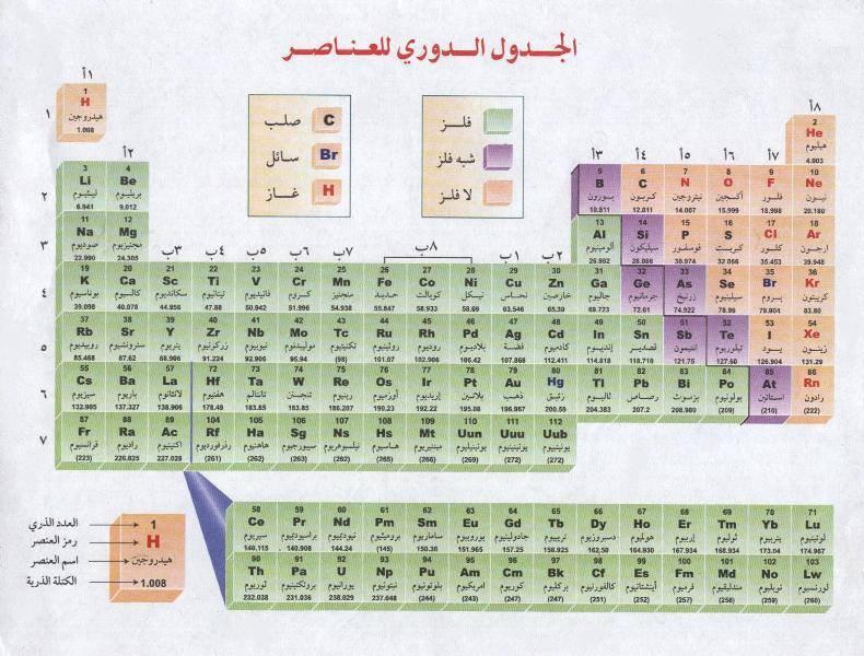 Taela periódica árabe