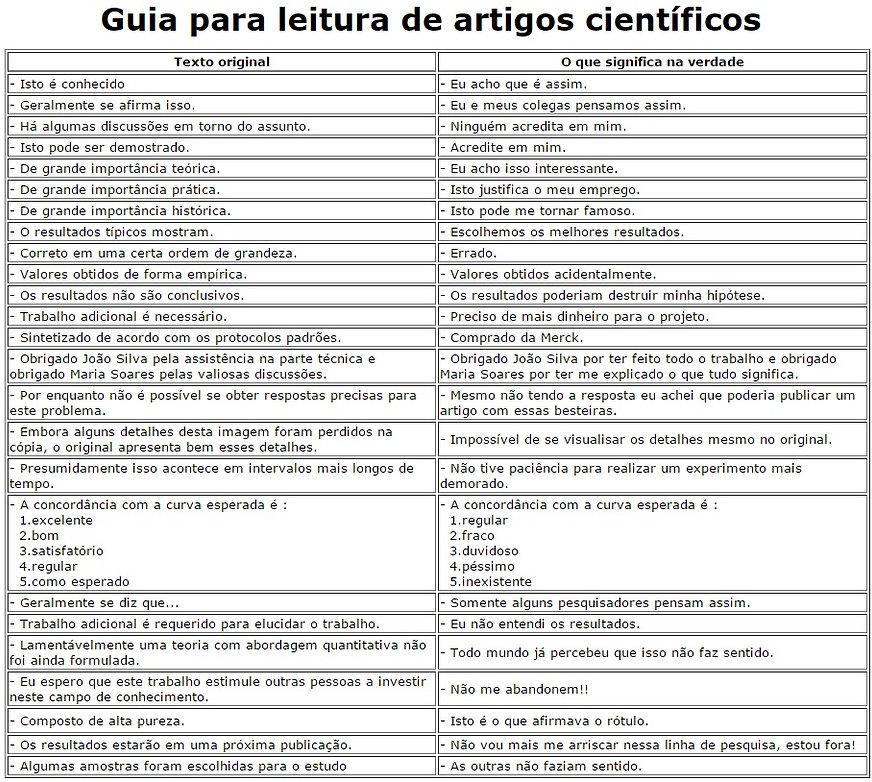 Guia para leitura de artigos científicos