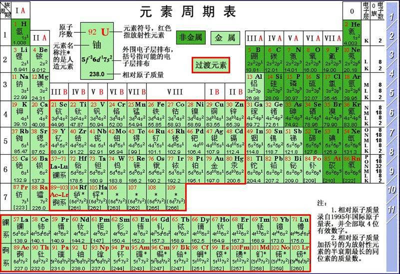 Tabela periódica China chinês mandarim