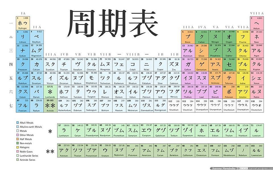 Tabela periódica Japão japonês