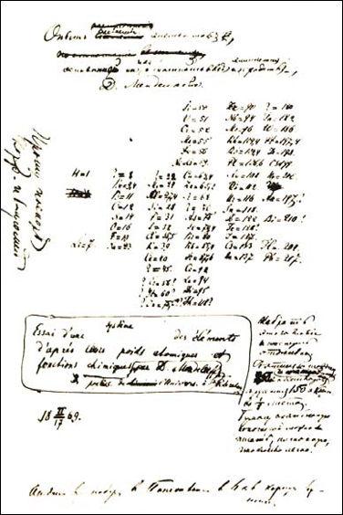 esboço da primeira tabela periódica de Mendeleev