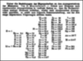 Primeira tabela periódica de Mendeleev em jornal alemão