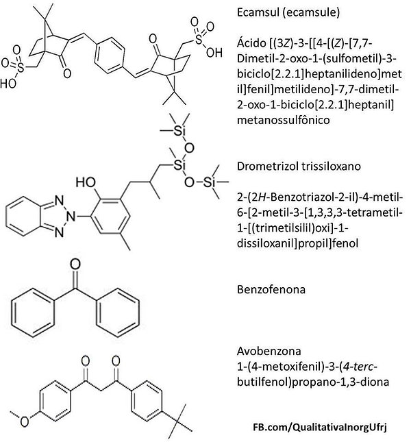 moléculas_estrutura_protetor_solar_filtr