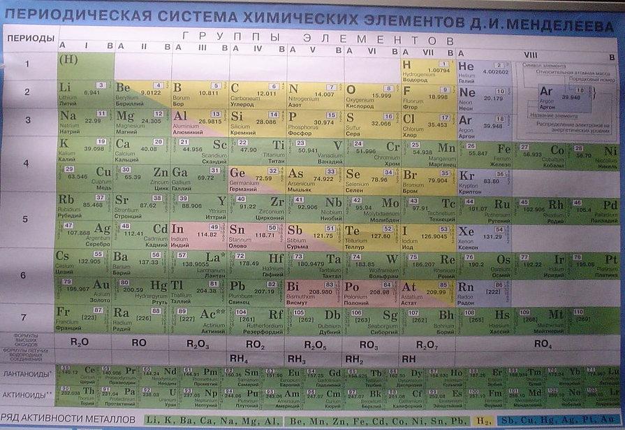 Tabela periódica Rússia russo