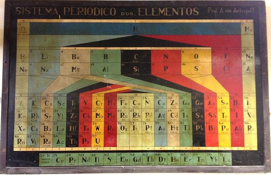 Tabela periódica antiga antropoff ufrj
