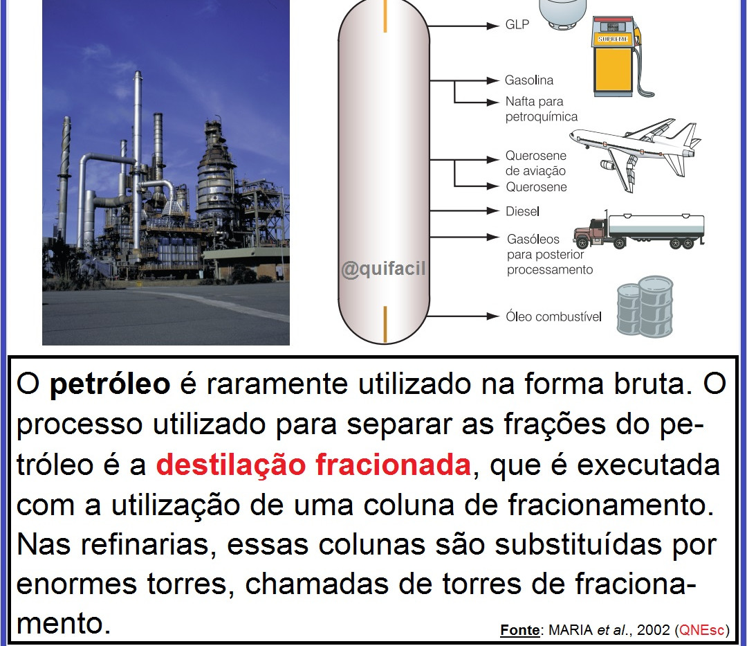 Destilação fracionada do petróleo