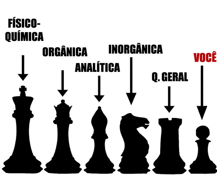 Xadrez e a Química