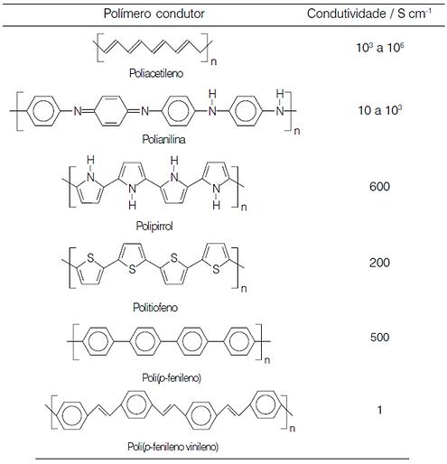 Polímeros fórmula estrutural estruturas