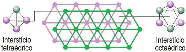 Retículo Cristalino Tetraédrico e Octaédrico
