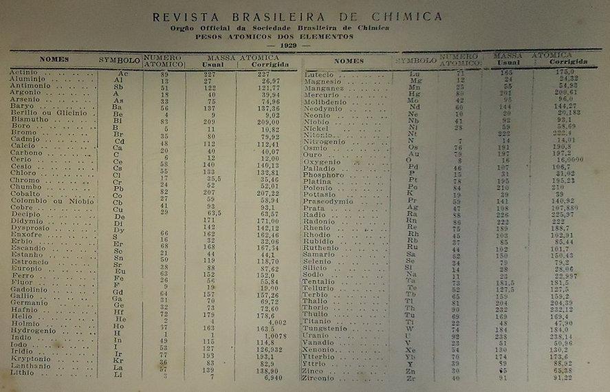Tabela periódica pesos atômicos
