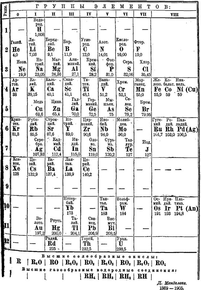 Tabela periódica Mendeleev Mendeleyev