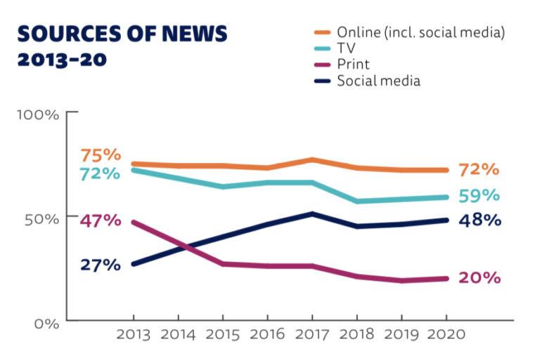 Social-media-seomotive