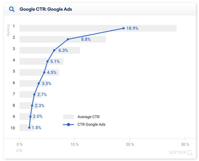 CTR dla Google Ads