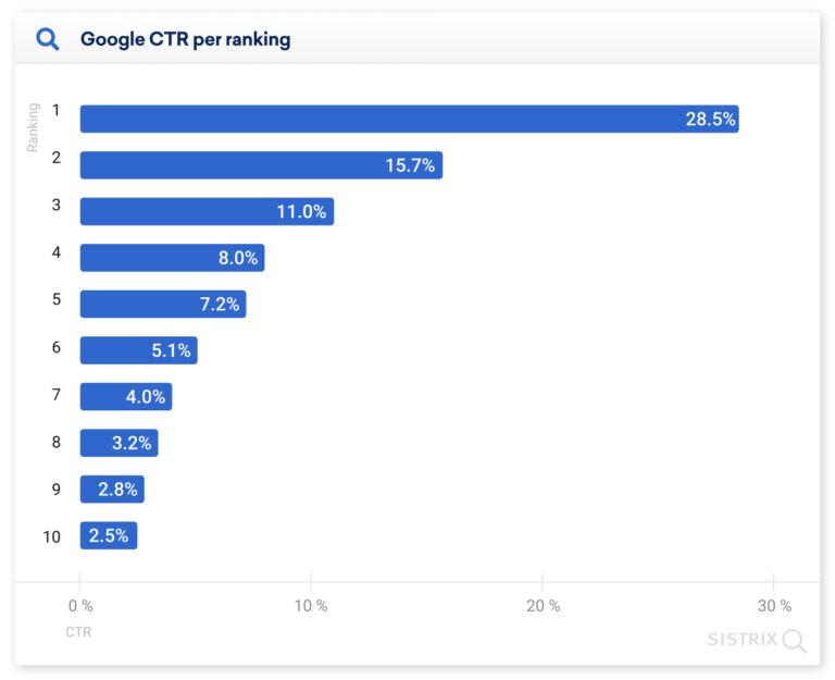 Google CTR - linki organiczne