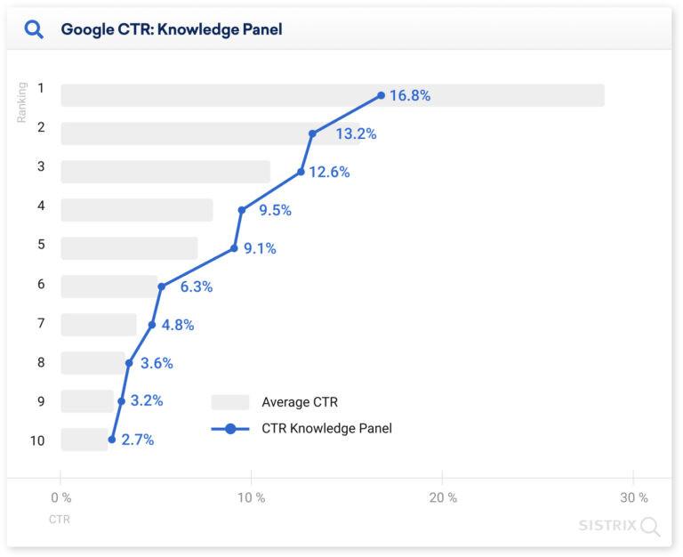 CTR dla paneli wiedzy w Google