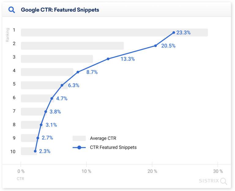 """CTR dla """"polecanej odpowiedzi"""" w Google"""