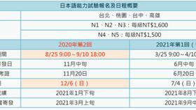 2020第二回日本語能力試験 報名至9/10