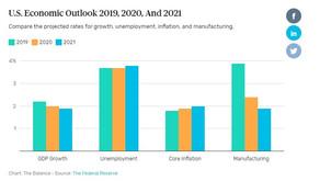 United States Economic Forecast for 2020