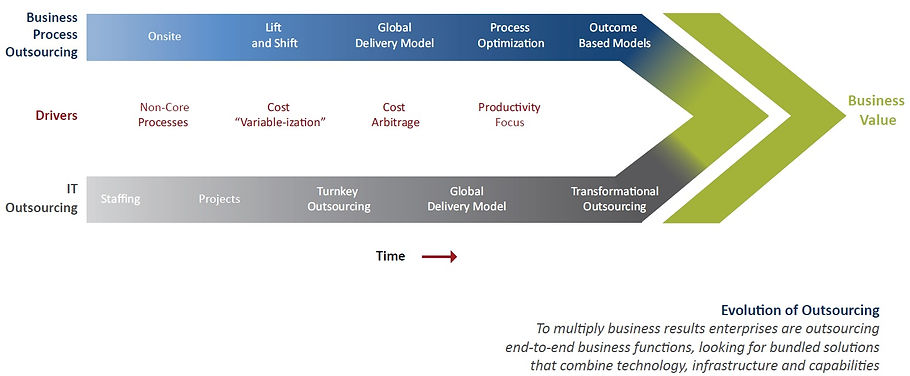Minacs Evolution of Outsourcing GrAPH.jp