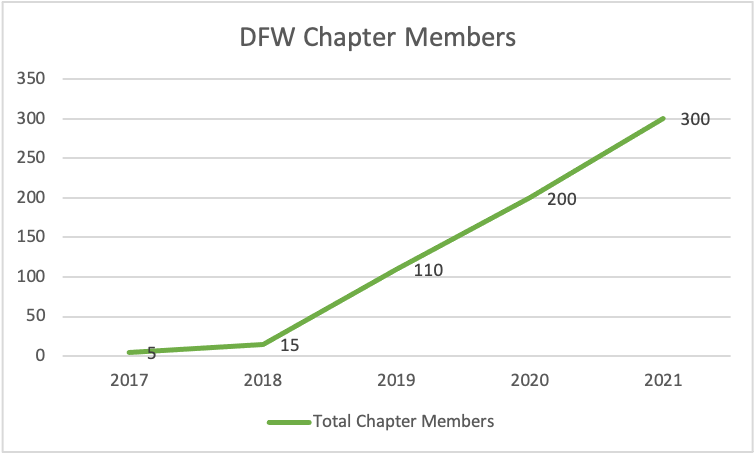 Chapter member growth 18-21.png