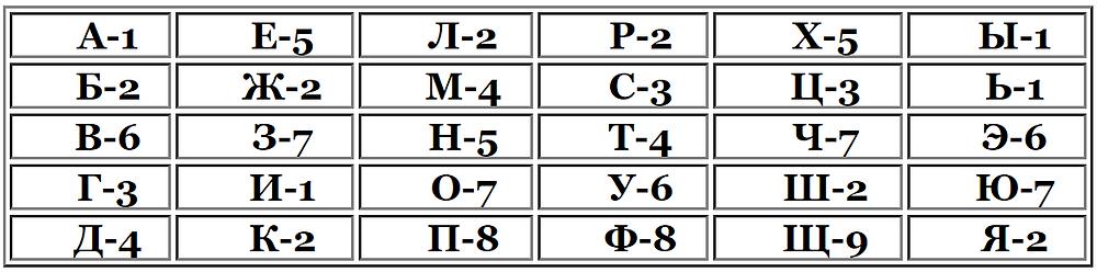 буквы, числа и планеты