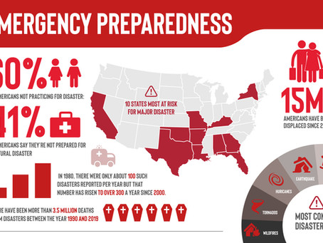 Beginners Guide to Natural Disaster Preparedness