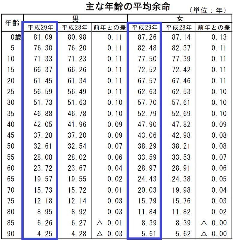 主な年齢の平均余命