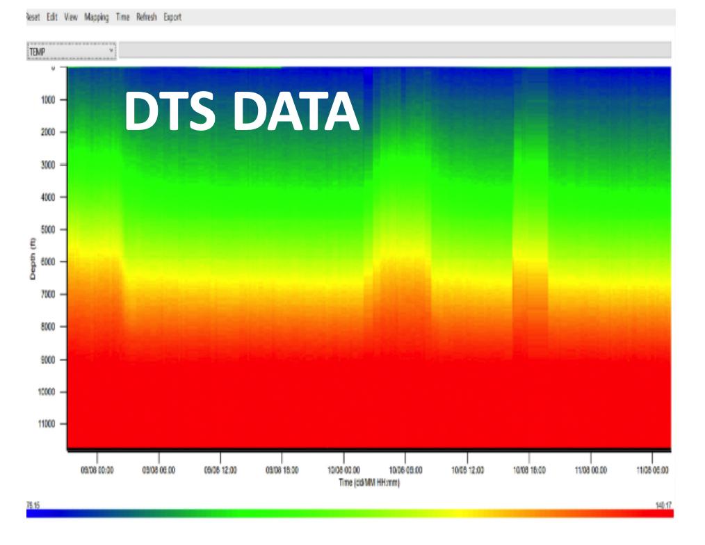 Plot Temperature Data