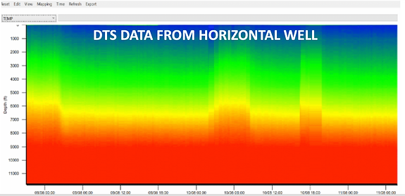 DTS data from horizontal well