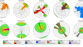 Stereonet and Polar plot functionality