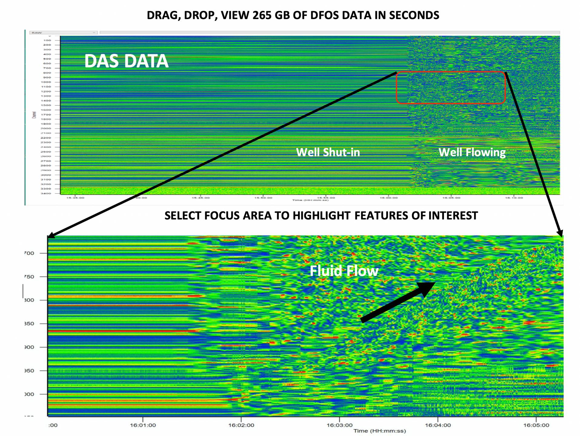 Plot and Zoom DAS data