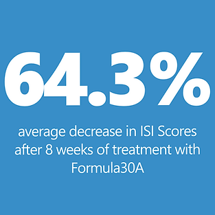 64.3% average decrease in ISI Scores after 8 weeks of treatment with Formula30A