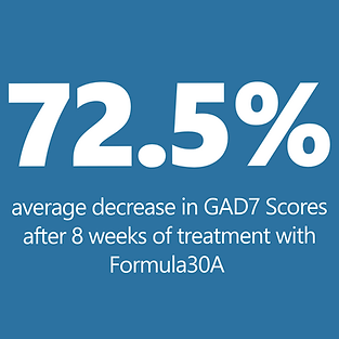 72.5% average decrease in GAD7 Scores after 8 weeks of treatment with Formula30A
