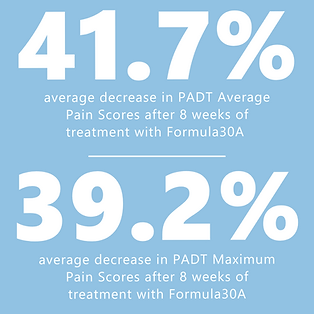 41.7% avg. decrease in PADT Average Pain and 39.2% in Max Pain after 8 weeks of Formula30A