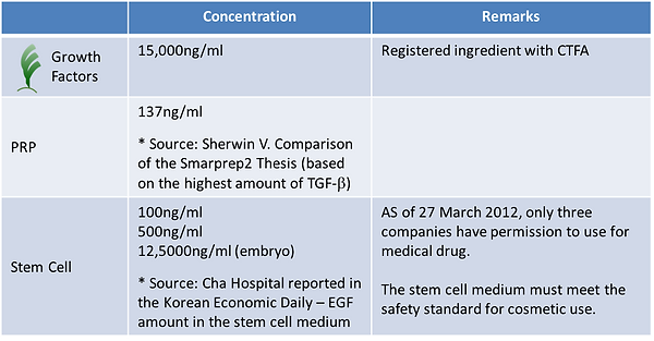 Comparison between Hairgen GF and PRP/Stem Cell