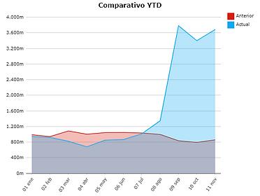 Retaildiver - grafico comparativo YTD.pn