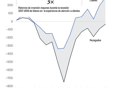 ¿Crecimiento en tiempos de crisis?. Fuente: Hubspot