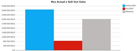 Retaildiver - comparativo barras con dif