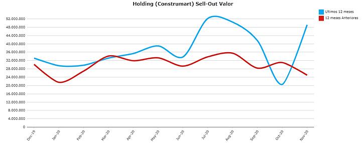 Retaildiver - MAT Comparativo.png