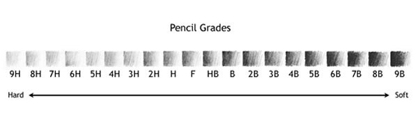 http://www.differencebetween.info/difference-between-hb-and-f-pencil