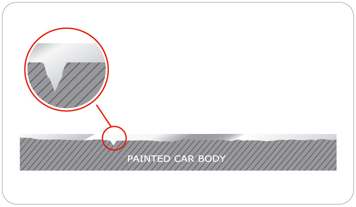 Example image of how ceramic coating fills in paint imperfections,