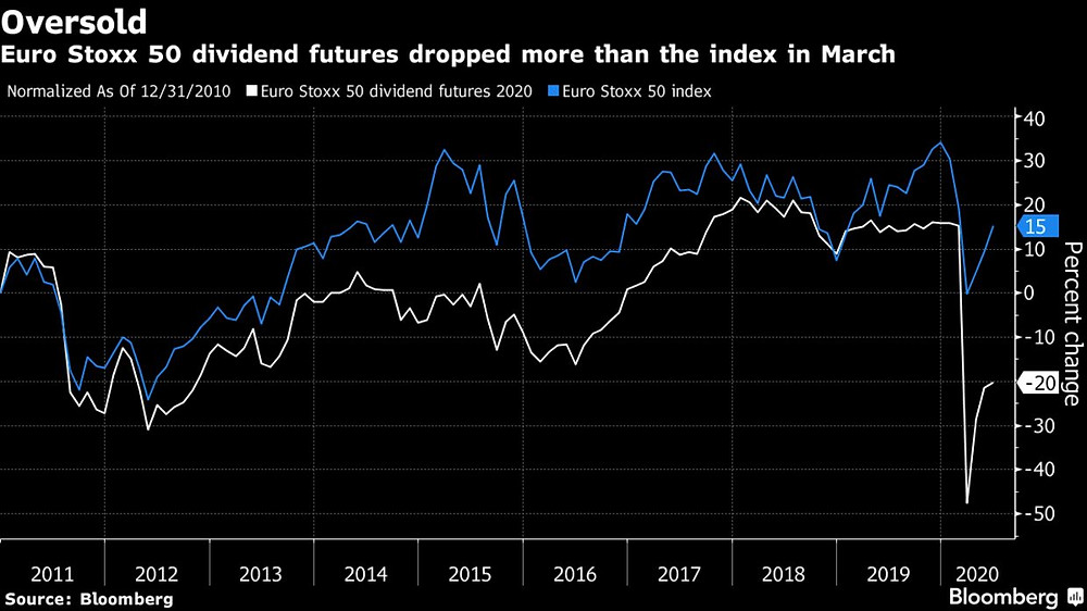 hedge funds make bank on dividend futures