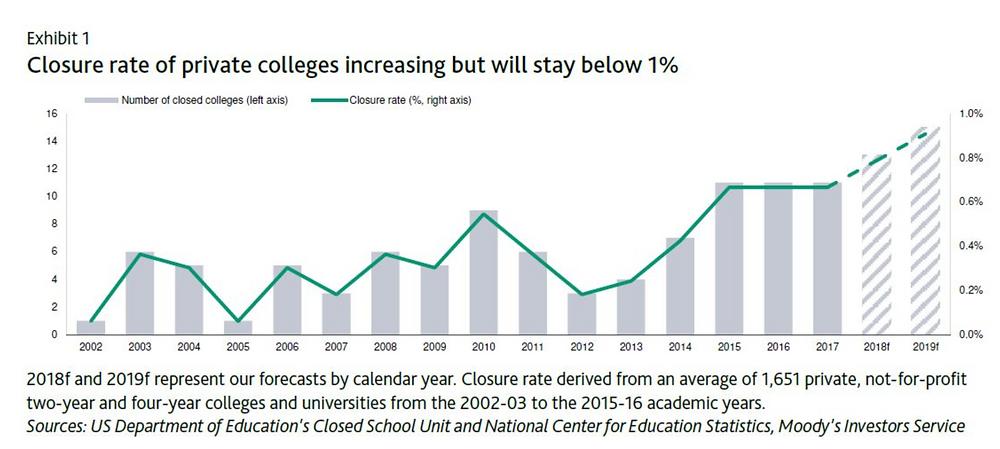 Matthew Scott on private college closure rate