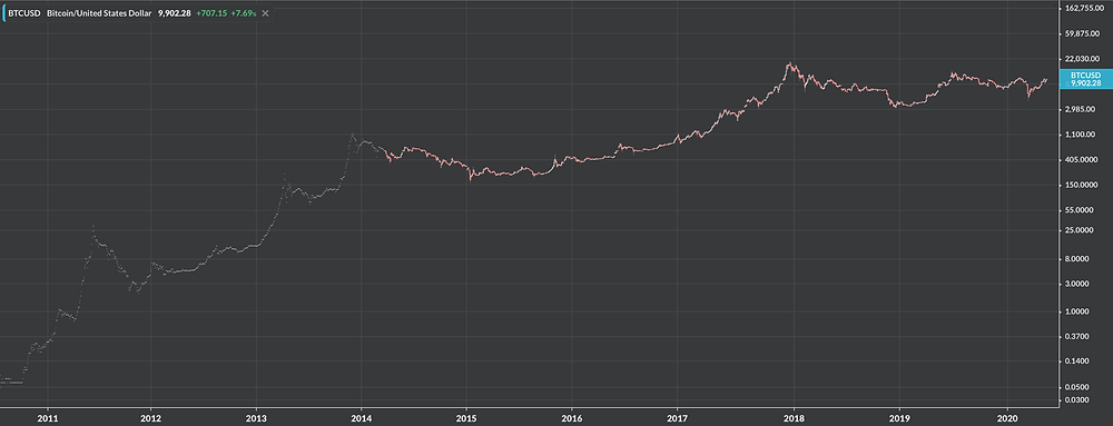 Greg Harriman Vermont Bitcoin price chart