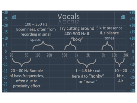 Here is a handy little EQ cheat sheet to help you out if vocals aren't sitting right.