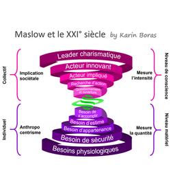 Maslow au XXI° siècle