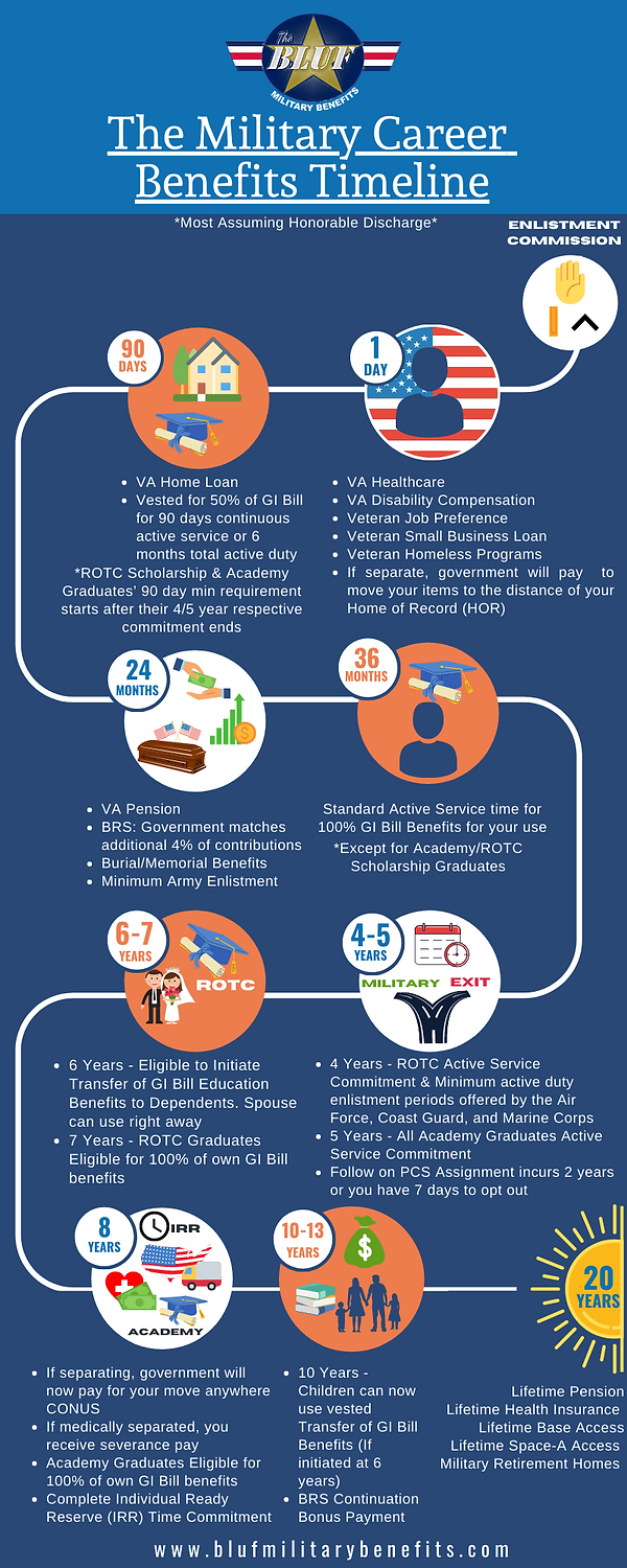 Military Career Benefits Timeline