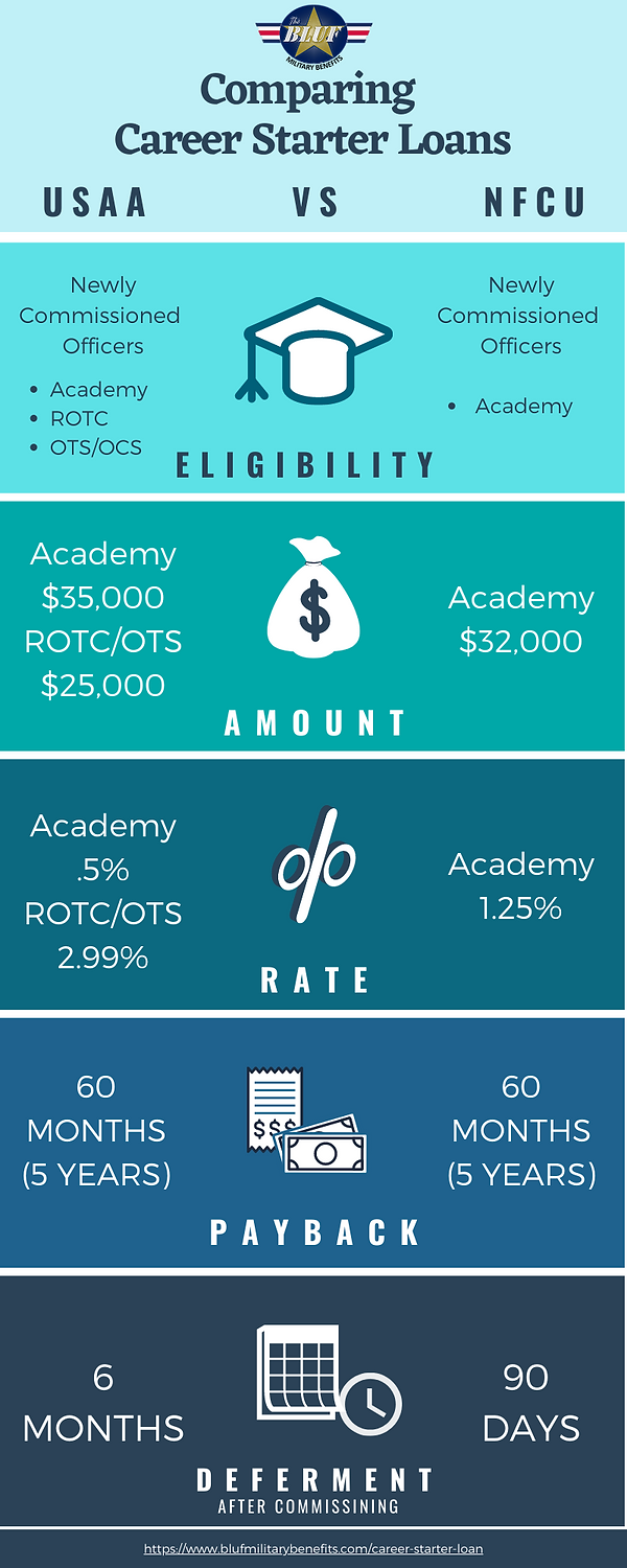 Comparing Military Career Starter Loans (USAA vs NFCU) Infographic
