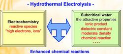 Enhanced reaction medium